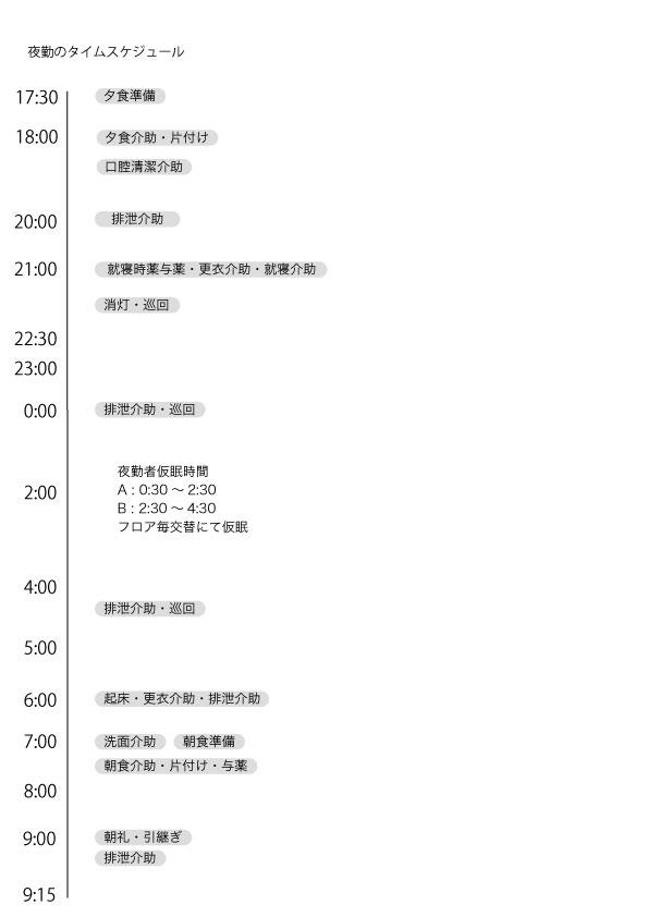 夜勤のタイムスケジュール