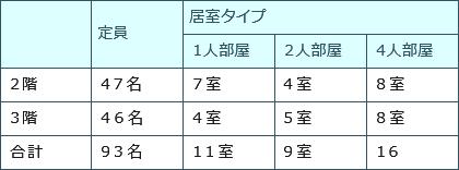 表:入所定員 合計定員93名、1人部屋計13室、2人部屋9室、4人部屋16室
