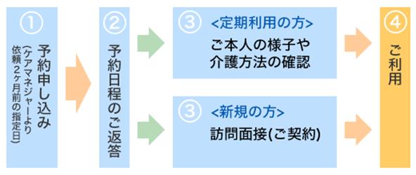 1.予約申し込み、2.予約日程のご返答、3.定期利用の方はご本人の様子や介護方法の確認、新規の方は訪問面接(ご契約)、4.ご利用
